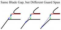 same gap, different guard span.png