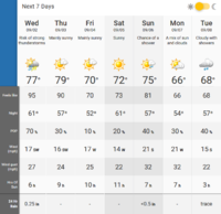 Screenshot_2020-09-01 London, Ontario 7 Day Weather Forecast - The Weather Network.png