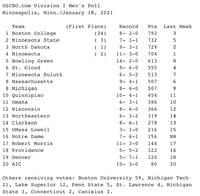 uscho poll.png