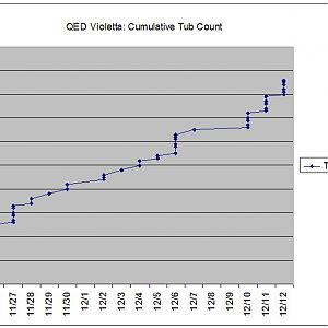 QED Violetta Group Buy Cumulative Tub Count
