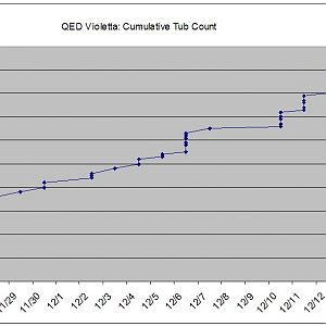 Final QED Violetta Cumulative Buy Count
